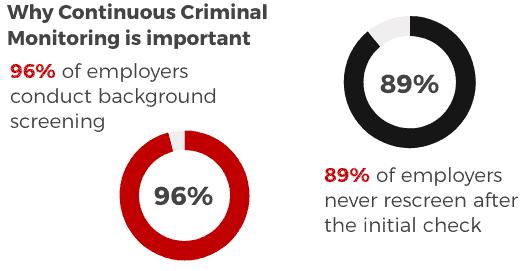 continuous criminal monitoring, ongoing criminal monitoring,